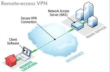How Does VPN Works?