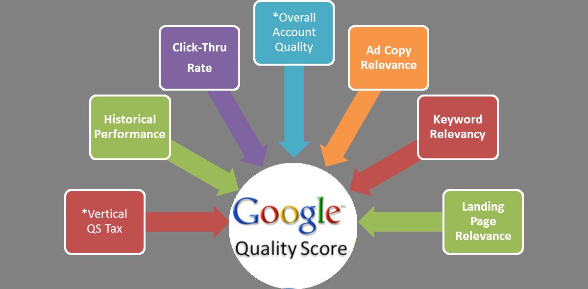 1. Quality Score