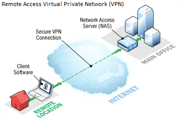 Remote Access VPN